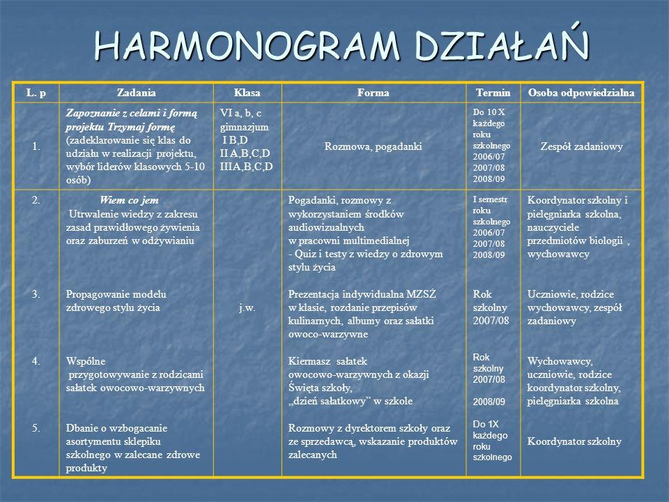 HARMONOGRAM DZIAŁAŃ L. p Zadania Klasa Forma Termin