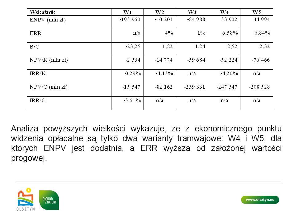 Analiza powyższych wielkości wykazuje, ze z ekonomicznego punktu widzenia opłacalne są tylko dwa warianty tramwajowe: W4 i W5, dla których ENPV jest dodatnia, a ERR wyższa od założonej wartości progowej.