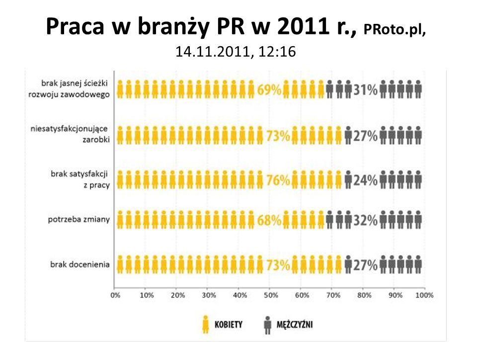 Praca w branży PR w 2011 r., PRoto.pl, 14.11.2011, 12:16