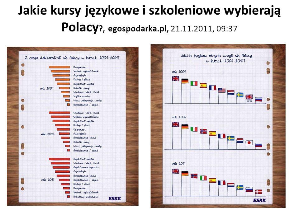 Jakie kursy językowe i szkoleniowe wybierają Polacy. , egospodarka