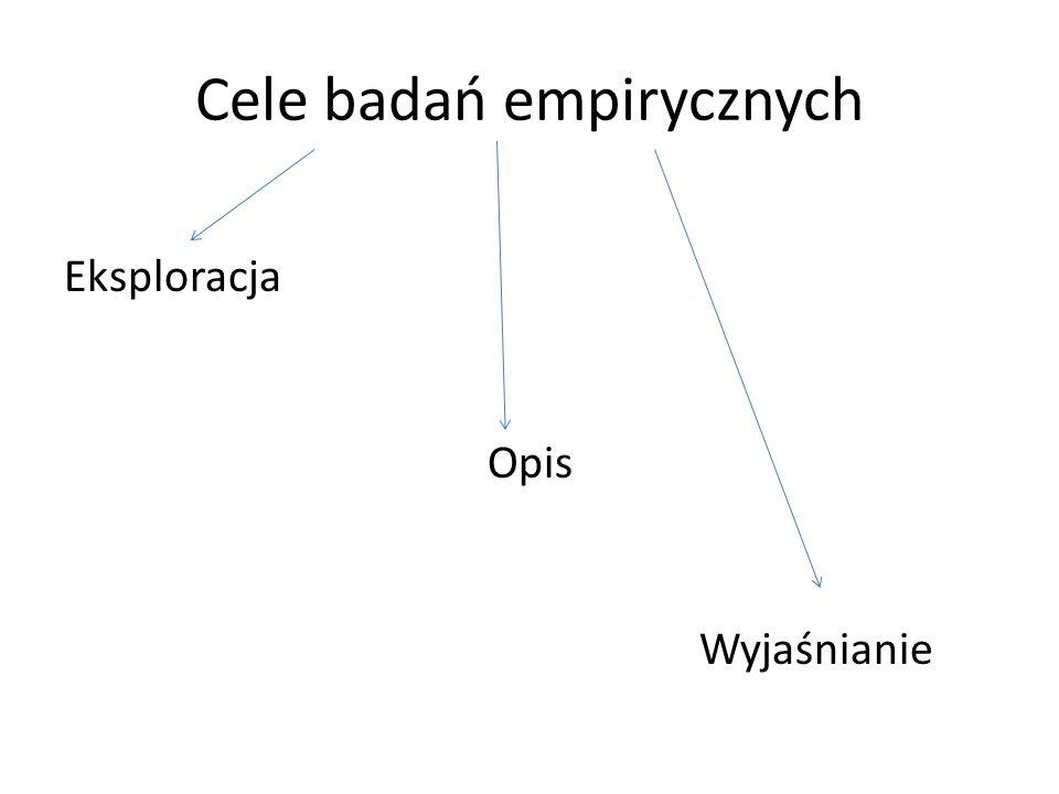 Cele badań empirycznych