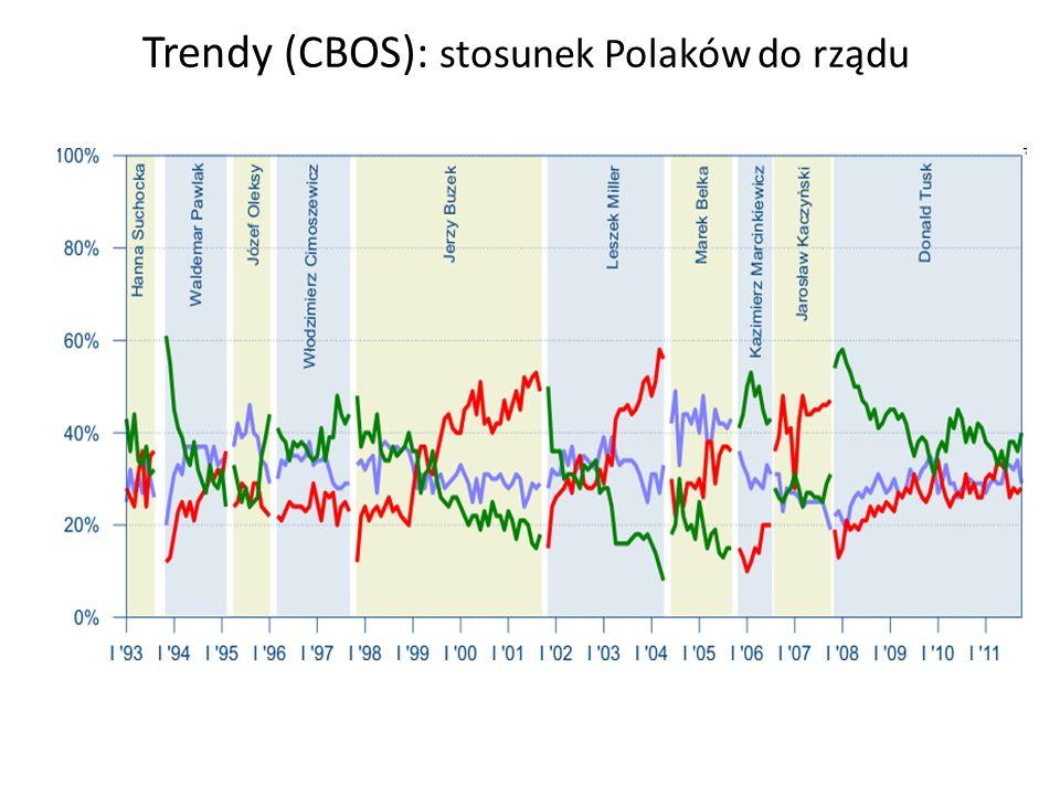 Trendy (CBOS): stosunek Polaków do rządu