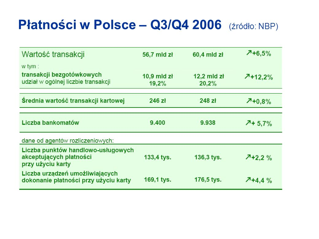 Płatności w Polsce – Q3/Q4 2006 (źródło: NBP)