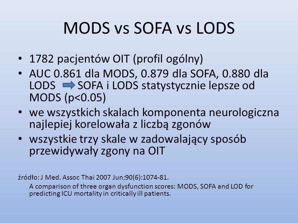 MODS vs SOFA vs LODS 1782 pacjentów OIT (profil ogólny)