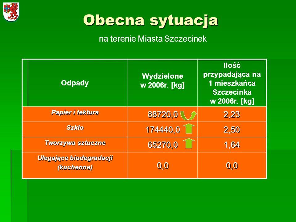 Obecna sytuacja na terenie Miasta Szczecinek 88720,0 2,23 174440,0