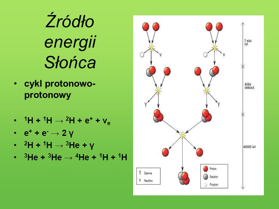Źródło energii Słońca cykl protonowo-protonowy 1H + 1H → 2H + e+ + νe