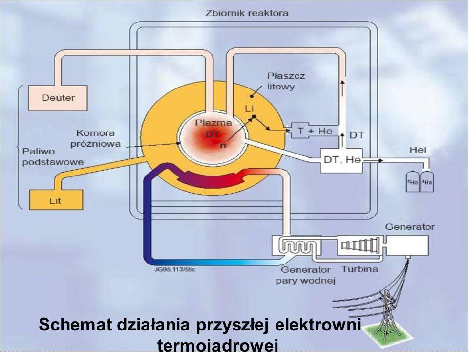 Schemat działania przyszłej elektrowni termojądrowej