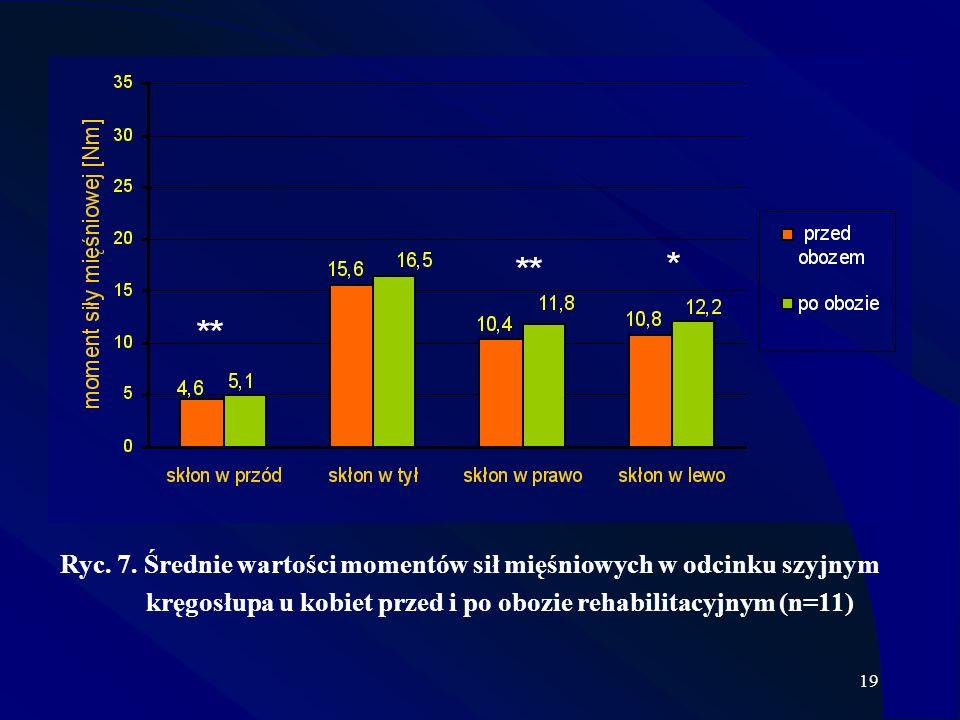 Zastosowanie PIR w onkologicznej rehabilitacji laryngologicznej