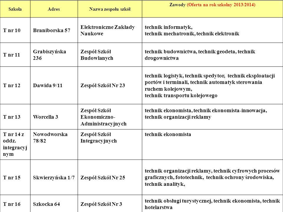 Zawody (Oferta na rok szkolny 2013/2014)