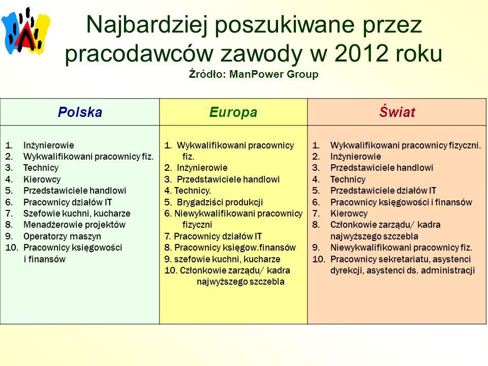 Najbardziej poszukiwane przez pracodawców zawody w 2012 roku Źródło: ManPower Group