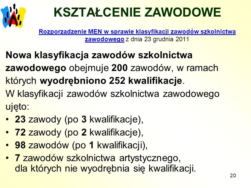 KSZTAŁCENIE ZAWODOWE Rozporządzenie MEN w sprawie klasyfikacji zawodów szkolnictwa zawodowego z dnia 23 grudnia 2011