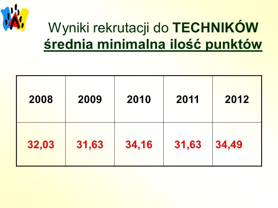 Wyniki rekrutacji do TECHNIKÓW średnia minimalna ilość punktów