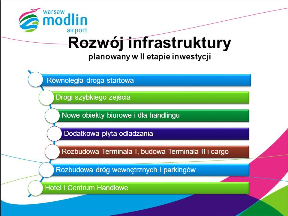 Rozwój infrastruktury planowany w II etapie inwestycji