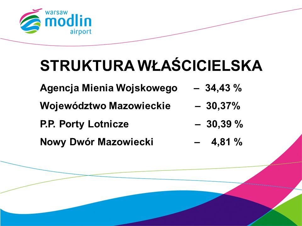STRUKTURA WŁAŚCICIELSKA Agencja Mienia Wojskowego – 34,43 % Województwo Mazowieckie – 30,37% P.P.