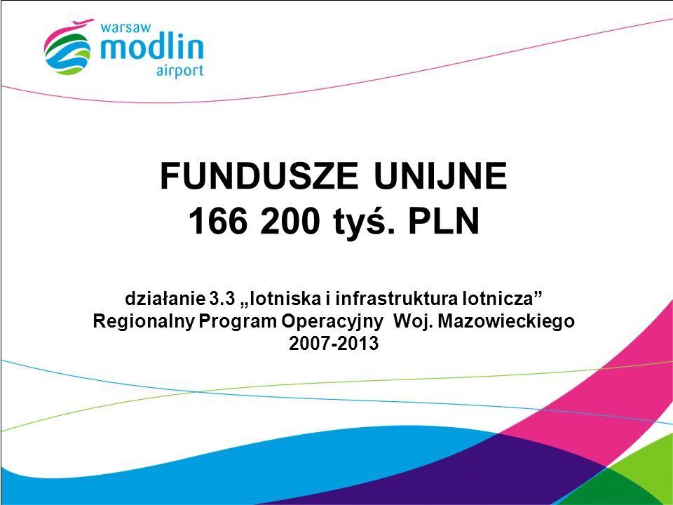FUNDUSZE UNIJNE 166 200 tyś. PLN działanie 3