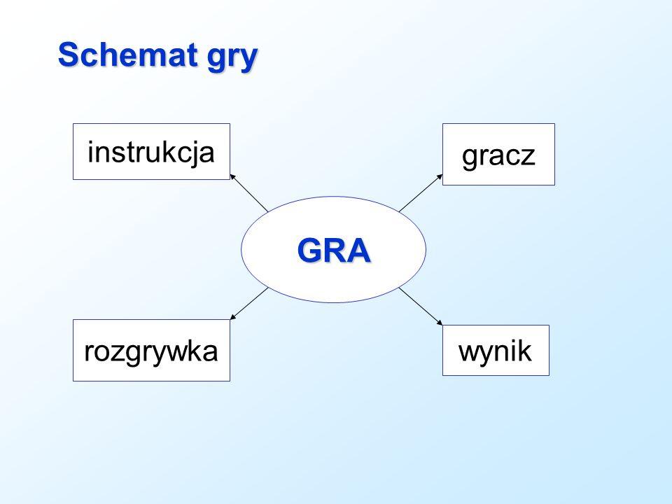Schemat gry instrukcja gracz GRA rozgrywka wynik