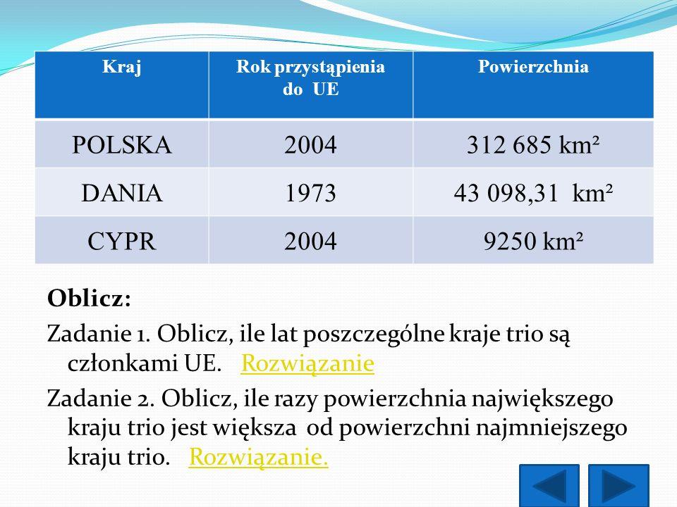 POLSKA 2004 312 685 km² DANIA 1973 43 098,31 km² CYPR 9250 km²