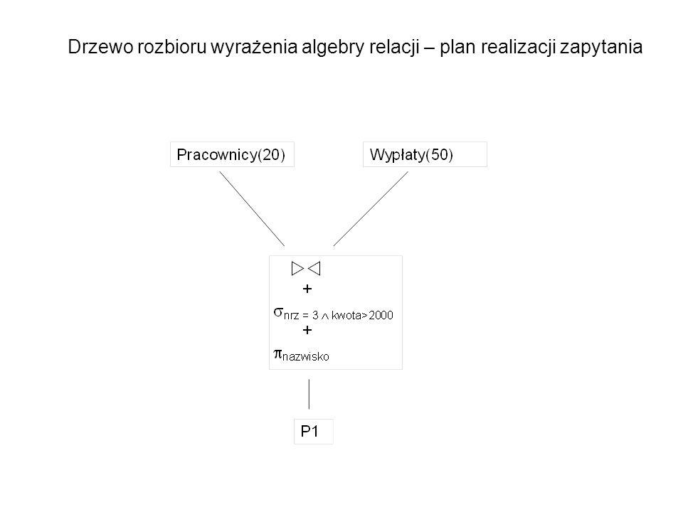 Drzewo rozbioru wyrażenia algebry relacji – plan realizacji zapytania