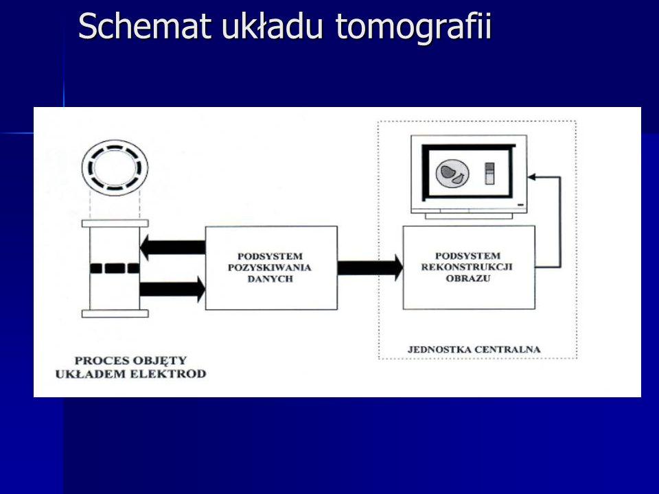Schemat układu tomografii