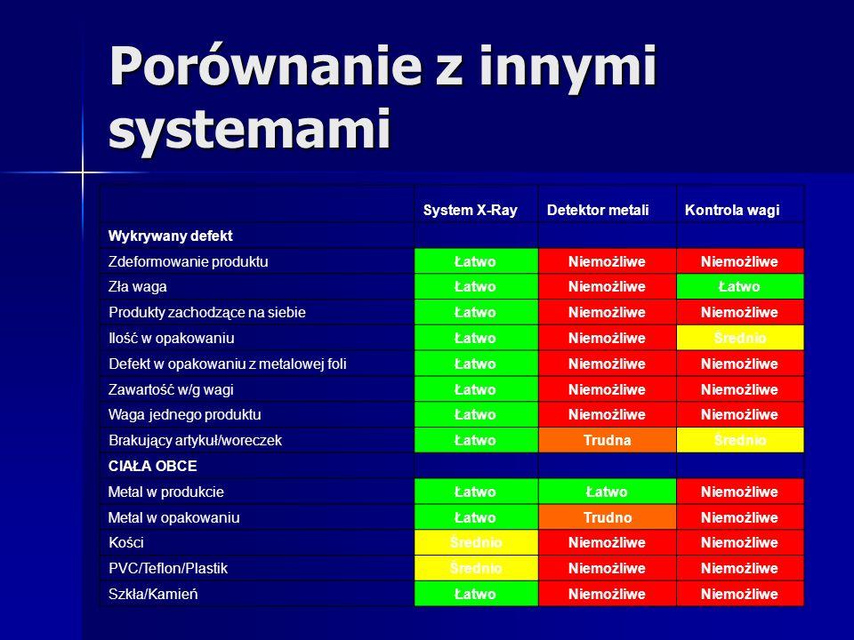 Porównanie z innymi systemami