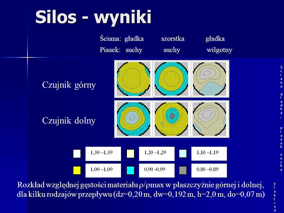 Silos - wyniki Czujnik górny Czujnik dolny