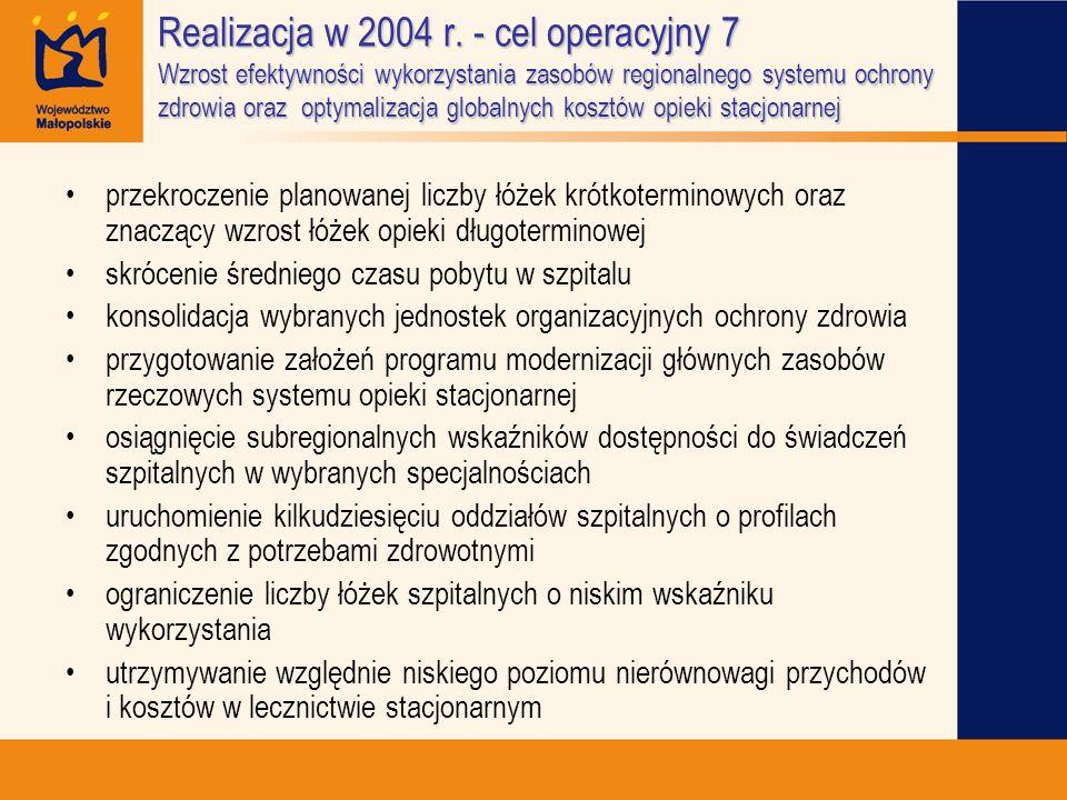 Realizacja w 2004 r. - cel operacyjny 7 Wzrost efektywności wykorzystania zasobów regionalnego systemu ochrony zdrowia oraz optymalizacja globalnych kosztów opieki stacjonarnej