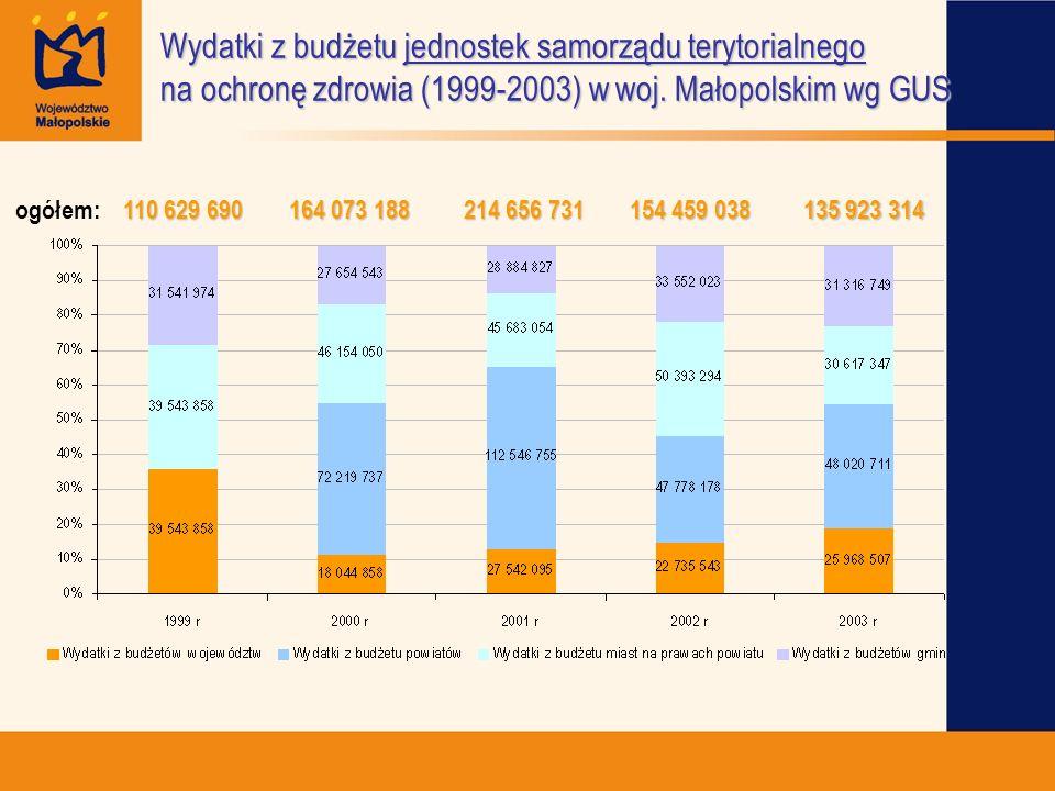 Wydatki z budżetu jednostek samorządu terytorialnego na ochronę zdrowia (1999-2003) w woj. Małopolskim wg GUS