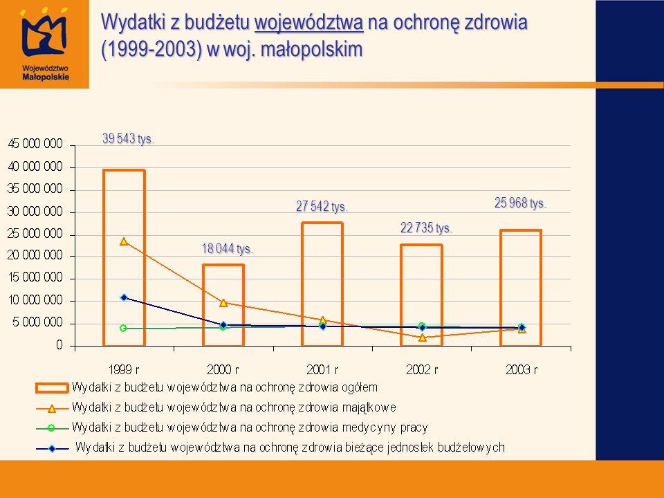 Wydatki z budżetu województwa na ochronę zdrowia (1999-2003) w woj