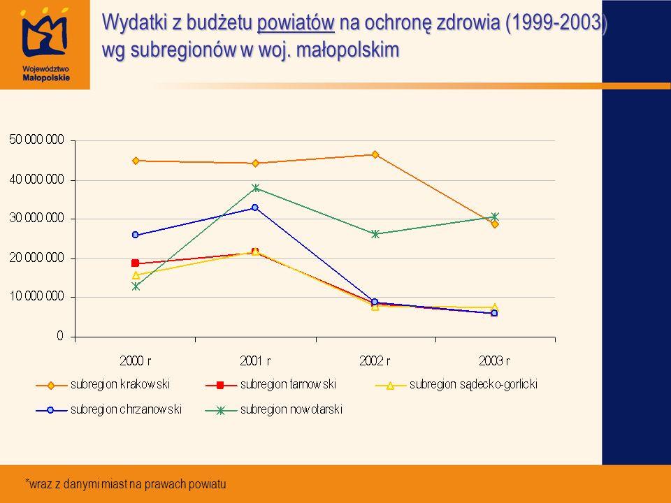 Wydatki z budżetu powiatów na ochronę zdrowia (1999-2003) wg subregionów w woj. małopolskim