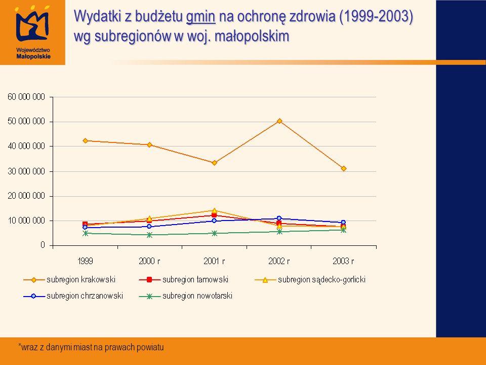 Wydatki z budżetu gmin na ochronę zdrowia (1999-2003) wg subregionów w woj. małopolskim