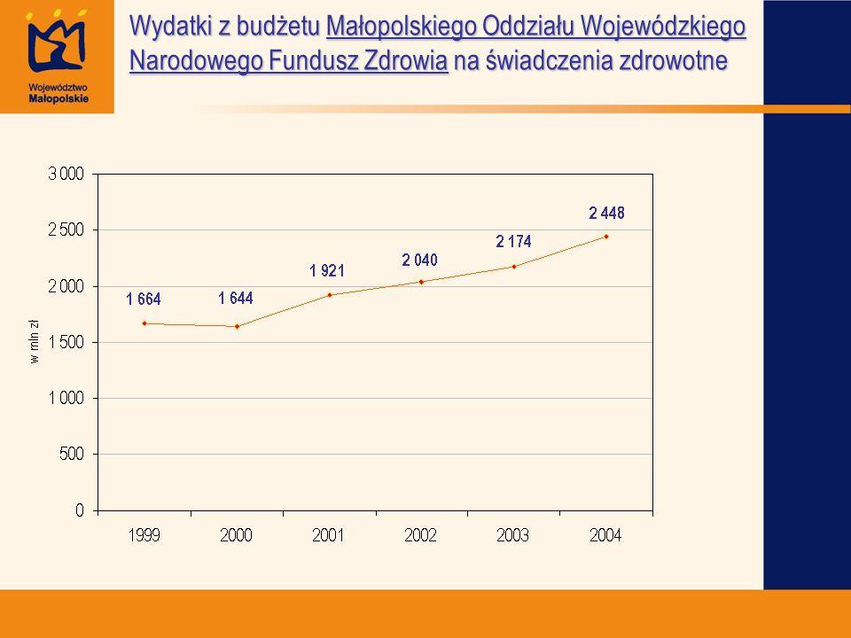 Wydatki z budżetu Małopolskiego Oddziału Wojewódzkiego Narodowego Fundusz Zdrowia na świadczenia zdrowotne