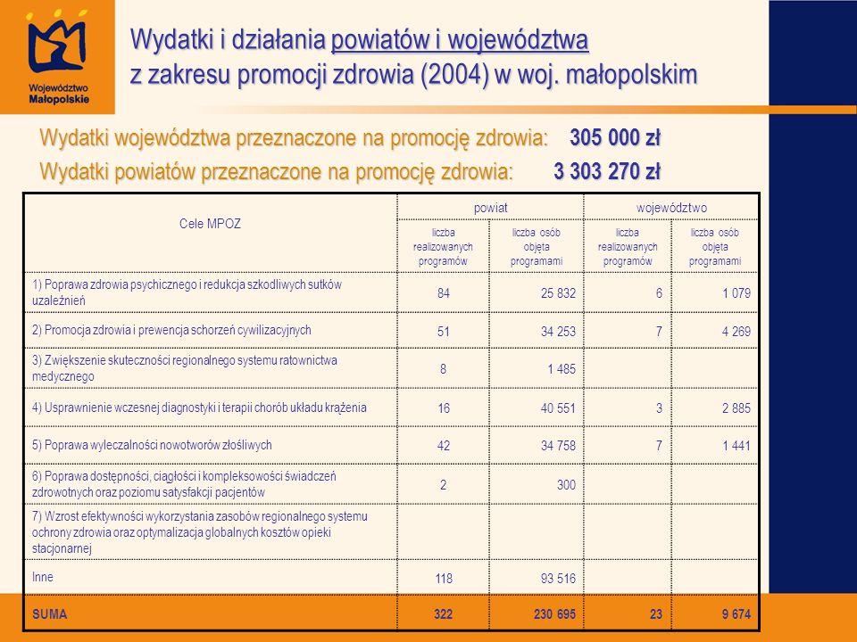 Wydatki i działania powiatów i województwa z zakresu promocji zdrowia (2004) w woj. małopolskim