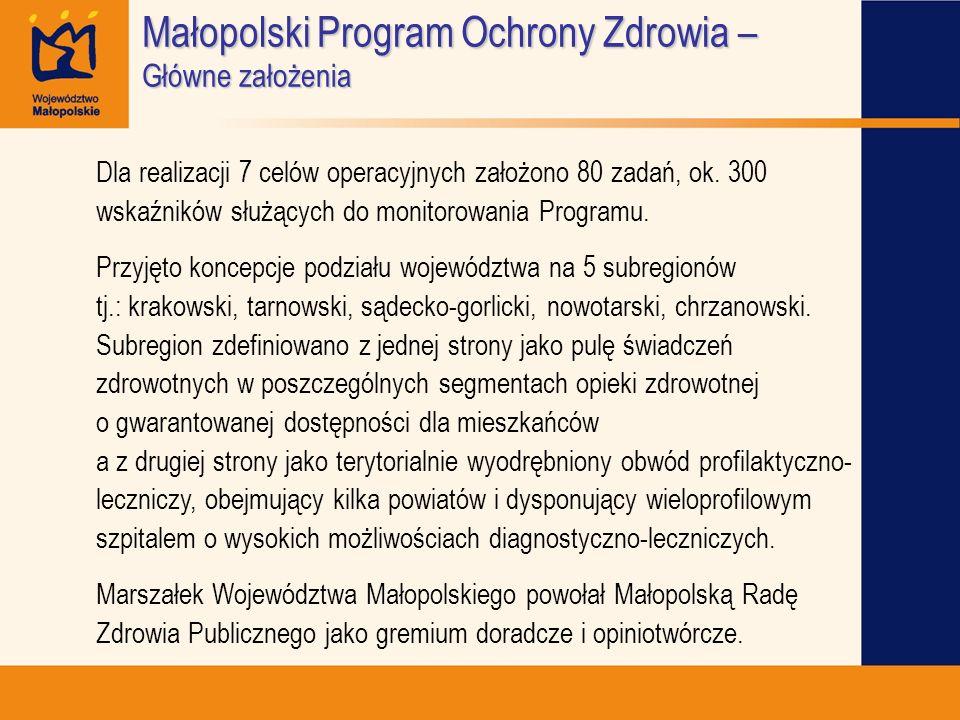 Małopolski Program Ochrony Zdrowia – Główne założenia