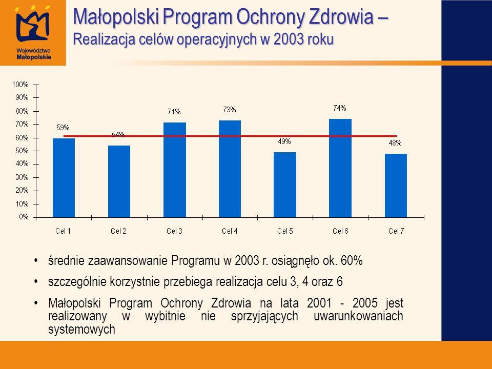 Małopolski Program Ochrony Zdrowia – Realizacja celów operacyjnych w 2003 roku