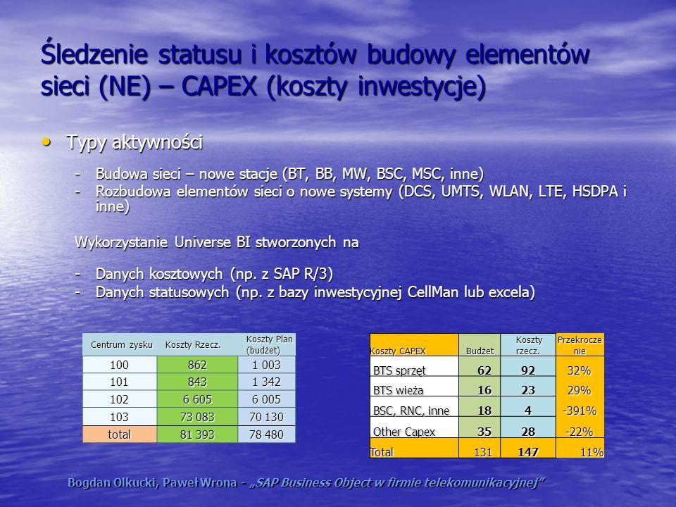 Śledzenie statusu i kosztów budowy elementów sieci (NE) – CAPEX (koszty inwestycje)
