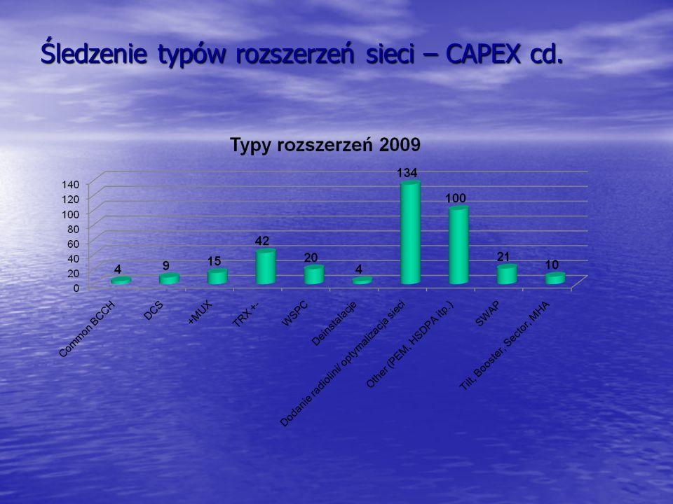 Śledzenie typów rozszerzeń sieci – CAPEX cd.
