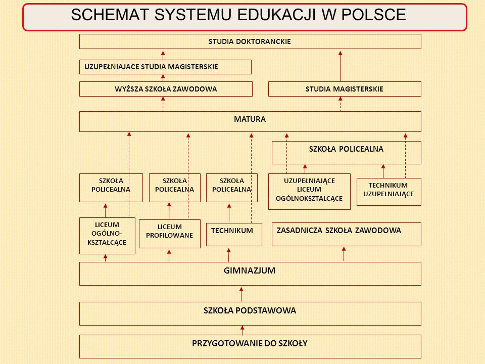 SCHEMAT SYSTEMU EDUKACJI W POLSCE