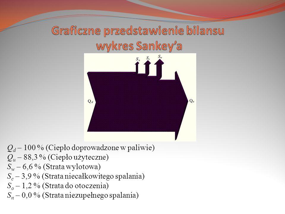 Graficzne przedstawienie bilansu wykres Sankey'a