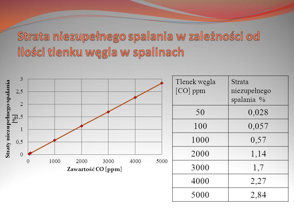 Strata niezupełnego spalania w zależności od ilości tlenku węgla w spalinach