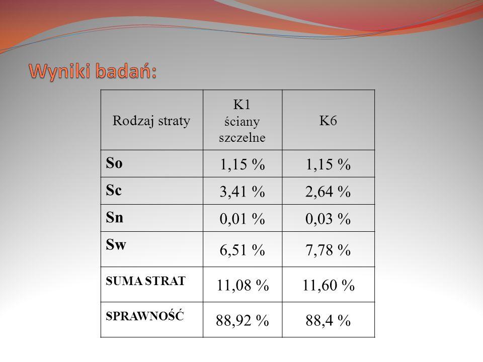Wyniki badań: SUMA STRAT SPRAWNOŚĆ So 1,15 % Sc 3,41 % 2,64 % Sn