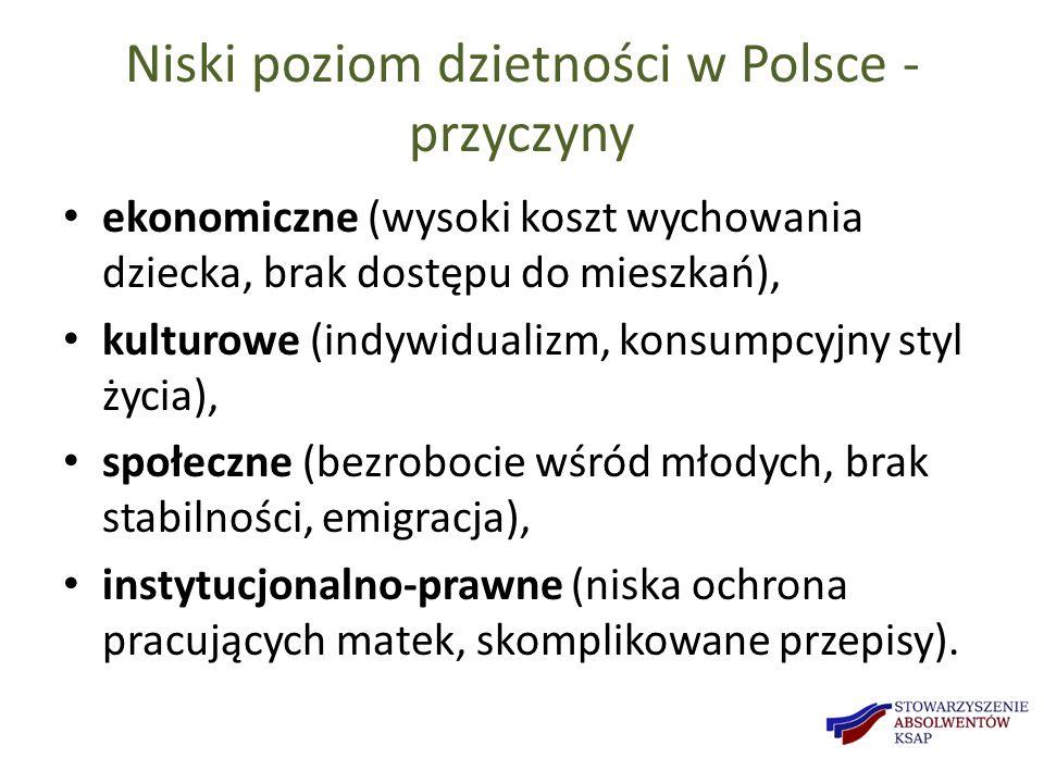 Niski poziom dzietności w Polsce - przyczyny