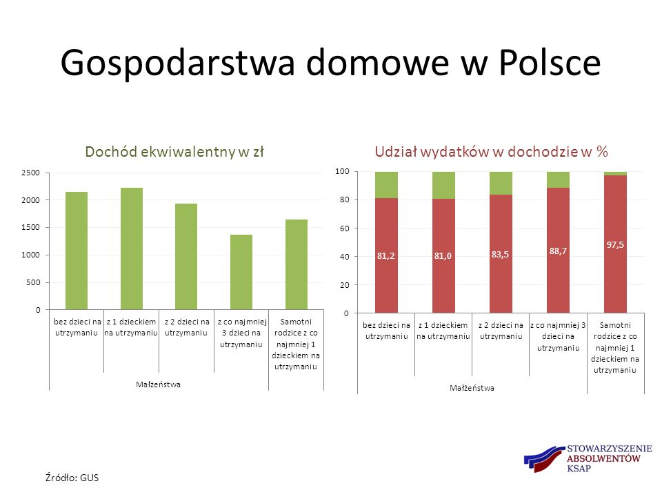 Gospodarstwa domowe w Polsce