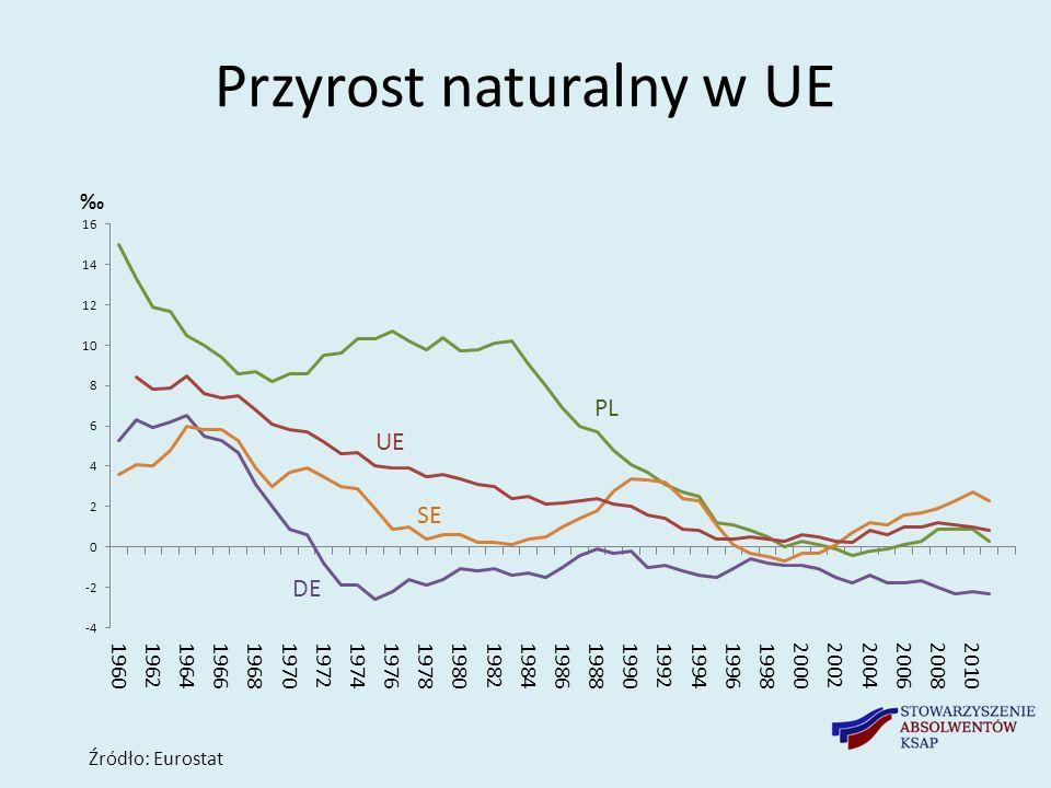 Przyrost naturalny w UE