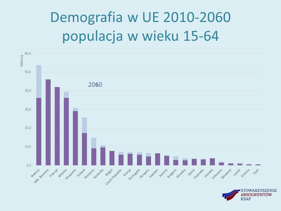 Demografia w UE 2010-2060 populacja w wieku 15-64