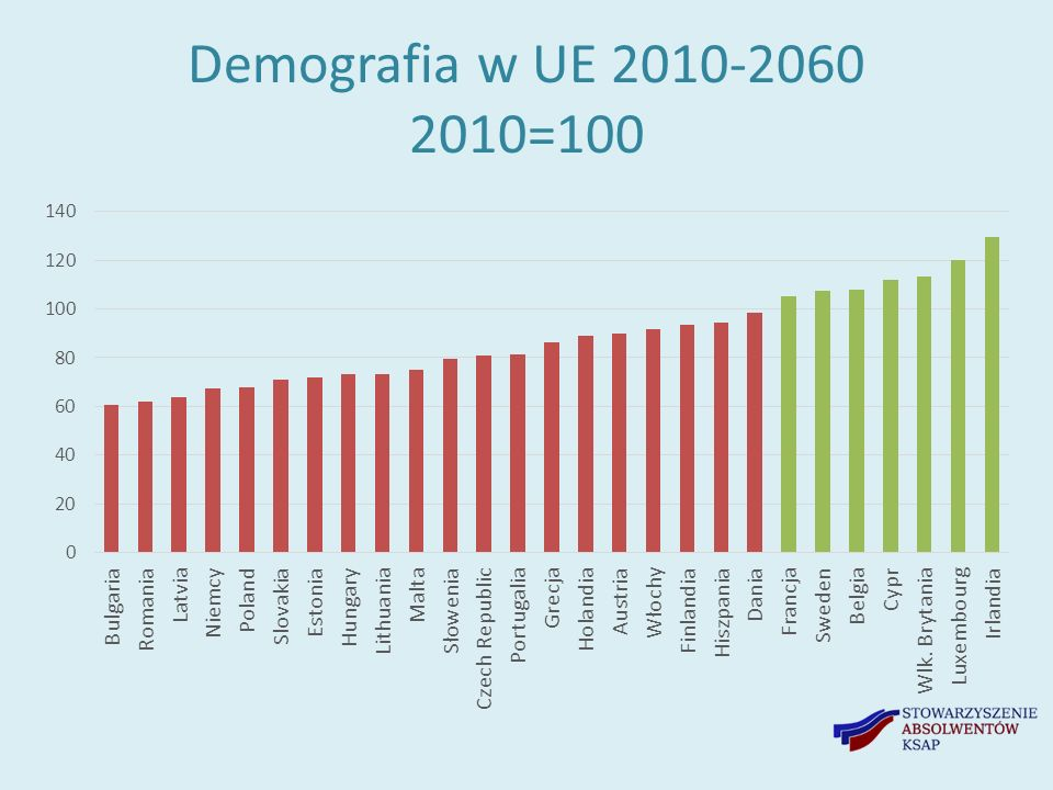 Demografia w UE 2010-2060 2010=100 brak polskich nazw
