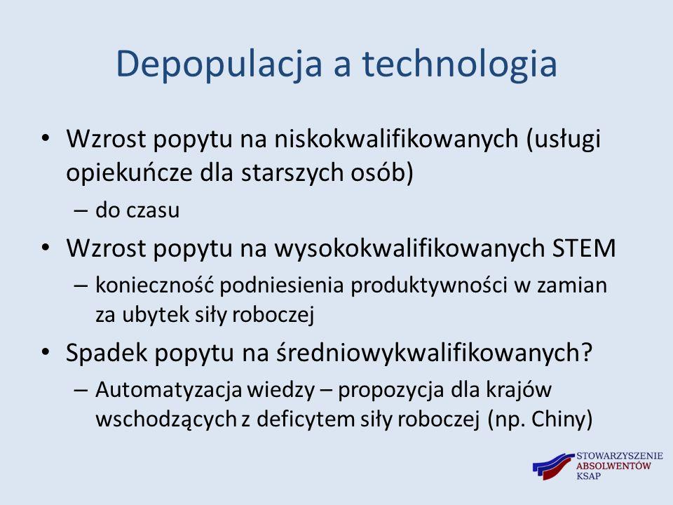 Depopulacja a technologia