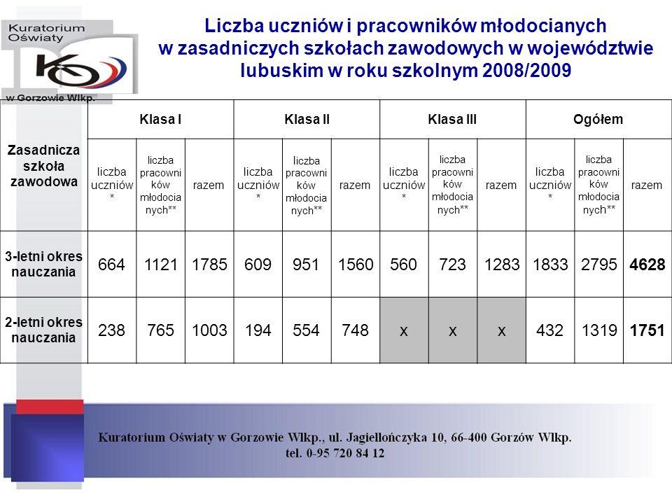 Liczba uczniów i pracowników młodocianych w zasadniczych szkołach zawodowych w województwie lubuskim w roku szkolnym 2008/2009