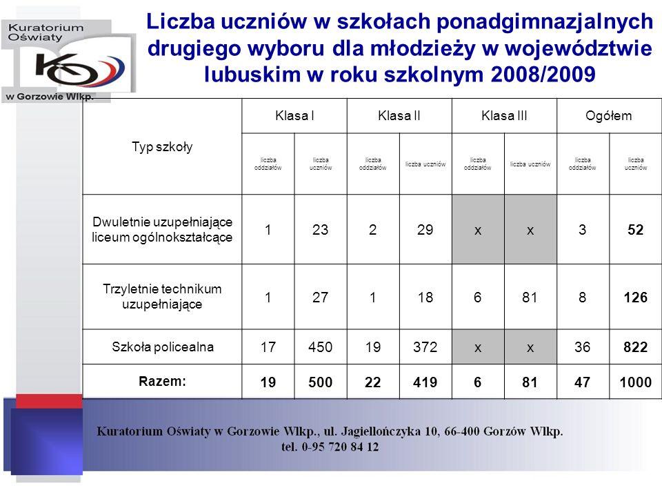 Liczba uczniów w szkołach ponadgimnazjalnych drugiego wyboru dla młodzieży w województwie lubuskim w roku szkolnym 2008/2009