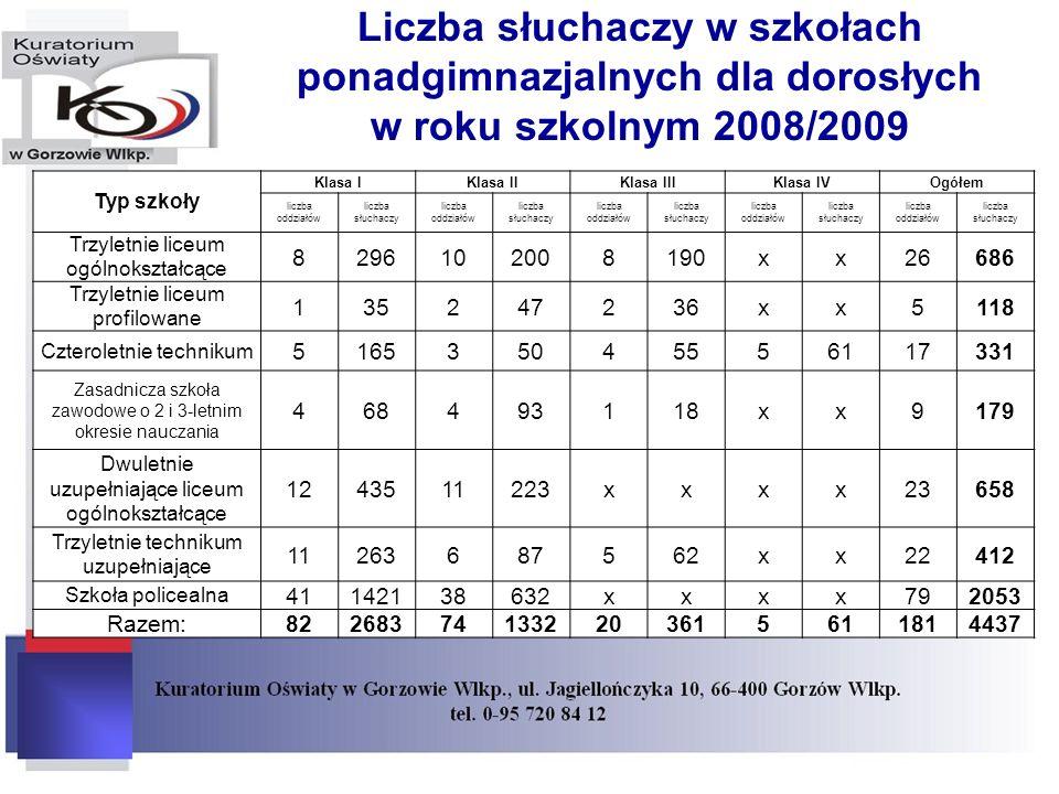 Liczba słuchaczy w szkołach ponadgimnazjalnych dla dorosłych w roku szkolnym 2008/2009