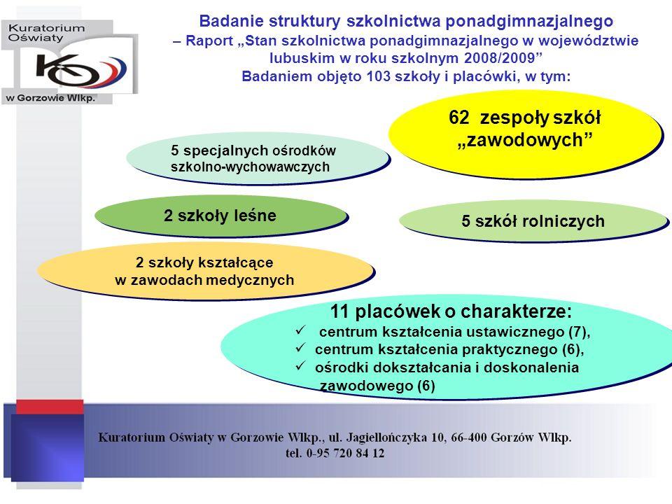 """62 zespoły szkół """"zawodowych 11 placówek o charakterze:"""